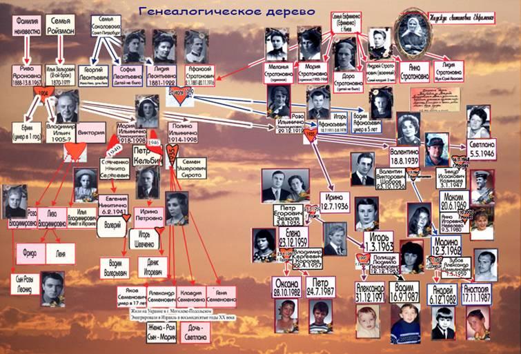 tontos dysfunctional family tree essay